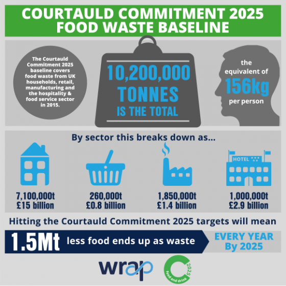 Courtauld Commitment 2025 baseline infographic