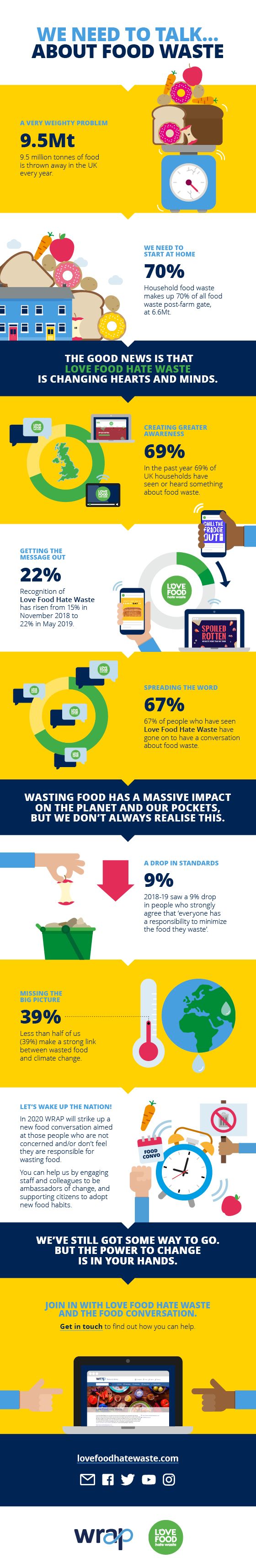 Food waste trends survey 2019 infographic
