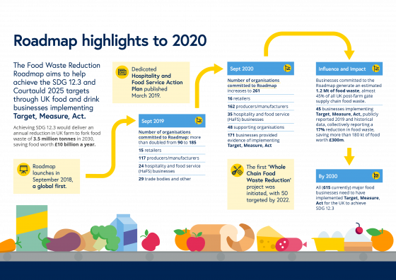 Food Waste Reduction Roadmap Progress 2020 Highlights