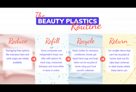 Beauty Campaign Reduce Recycle Return Twitter