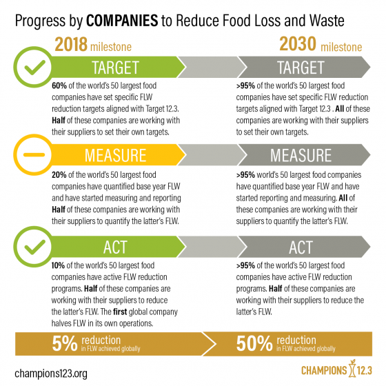 Infographic showing progress by companies to reduce food waste by 2030