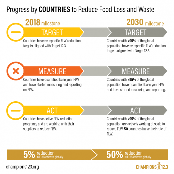 Infographic showing the progress made by countries to reduce food loss and waste