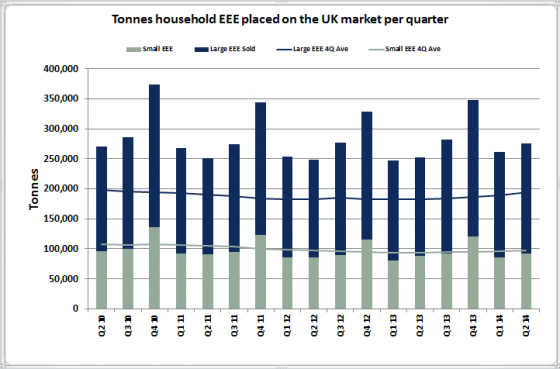 Graph showing the tonnes of household EEE places on the UK market per quarter