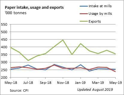 Graph displaying Paper intake, usage and exports