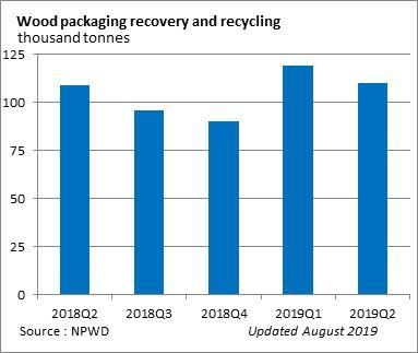 Report on wood packaging recovery and recycling