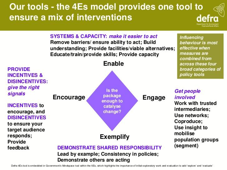 A graphic breaking down the Defra 4Es model