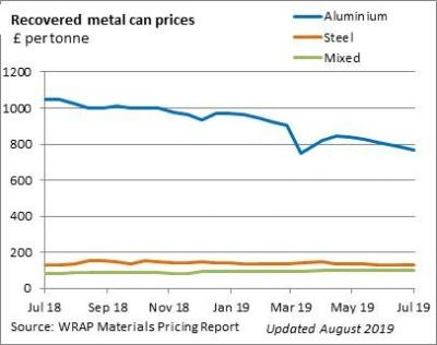 Recovered metal can prices