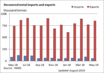 Recovered metal imports and exports report