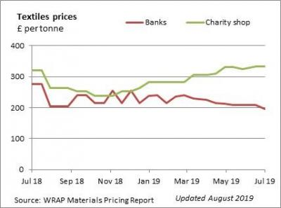 WRAP materials pricing report on textiles prices